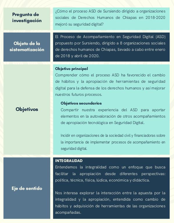 Hallazgos de la sistematización del proceso de Acompañamientos en Seguridad Digital 2018-2020
